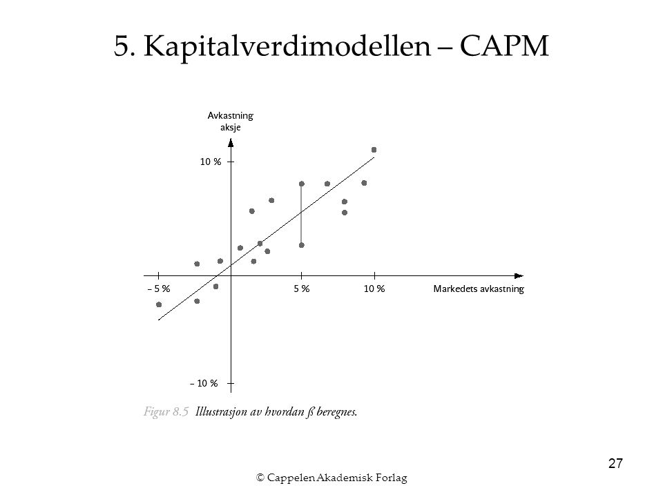 © Cappelen Akademisk Forlag 27 5. Kapitalverdimodellen – CAPM