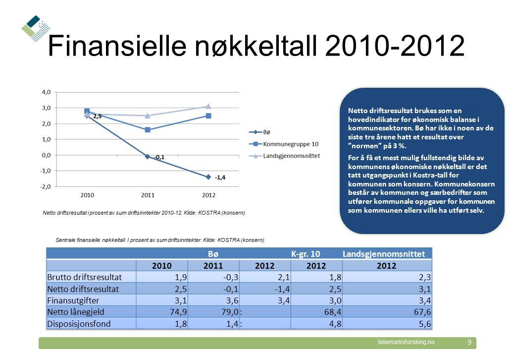 © Telemarksforsking telemarksforsking.no Finansielle nøkkeltall 2010-2012 9 Netto driftsresultat i prosent av sum driftsinntekter 2010-12. Kilde: KOST