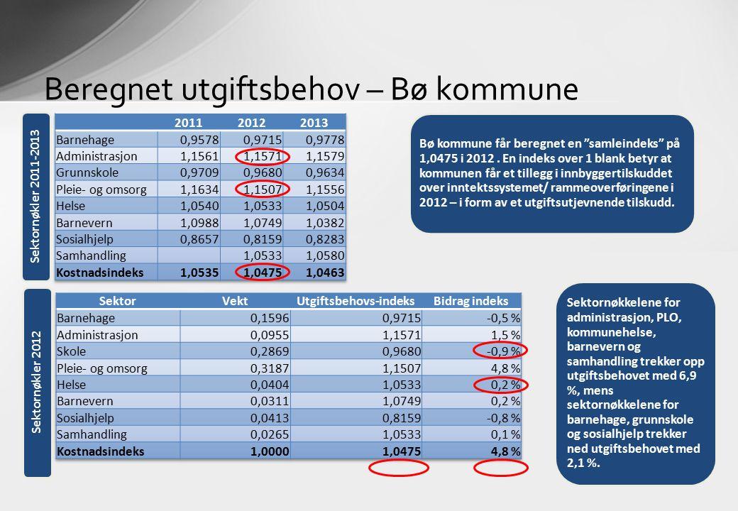 Beregnet utgiftsbehov – Bø kommune Sektornøkkelene for administrasjon, PLO, kommunehelse, barnevern og samhandling trekker opp utgiftsbehovet med 6,9 %, mens sektornøkkelene for barnehage, grunnskole og sosialhjelp trekker ned utgiftsbehovet med 2,1 %.