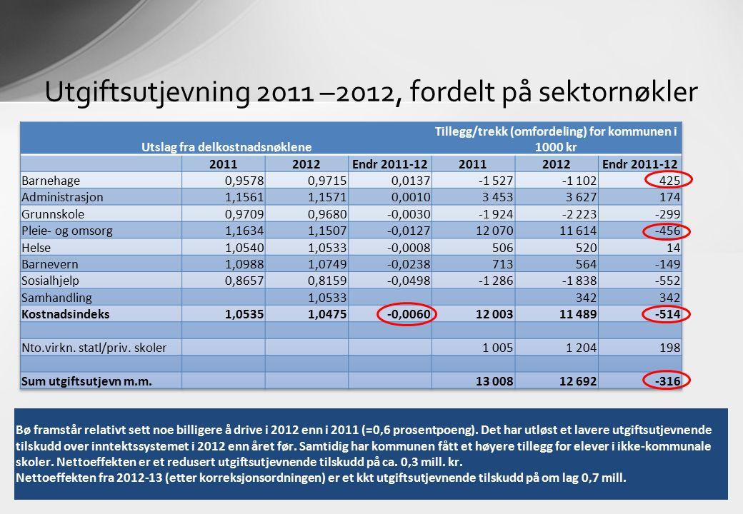 Utgiftsutjevning 2011 –2012, fordelt på sektornøkler Bø framstår relativt sett noe billigere å drive i 2012 enn i 2011 (=0,6 prosentpoeng).