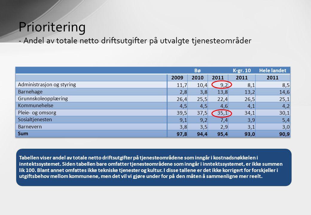 Prioritering - Andel av totale netto driftsutgifter på utvalgte tjenesteområder Tabellen viser andel av totale netto driftsutgifter på tjenesteområdene som inngår i kostnadsnøkkelen i inntektssystemet.