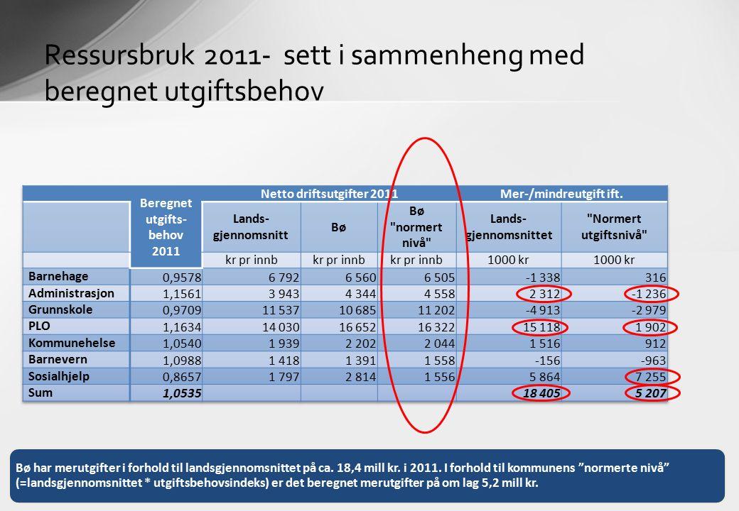 Ressursbruk 2011- sett i sammenheng med beregnet utgiftsbehov Bø har merutgifter i forhold til landsgjennomsnittet på ca. 18,4 mill kr. i 2011. I forh