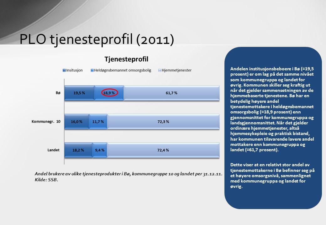 PLO tjenesteprofil (2011) Andel brukere av ulike tjenesteprodukter i Bø, kommunegruppe 10 og landet per 31.12.11. Kilde: SSB. Andelen institusjonsbebo