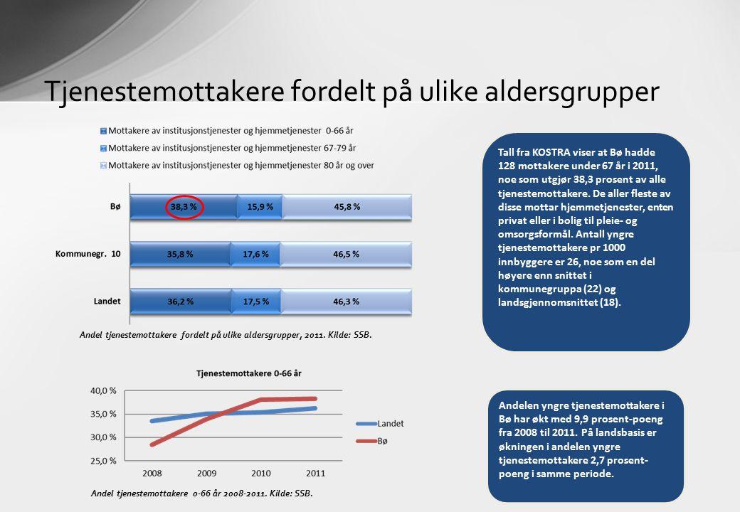Tjenestemottakere fordelt på ulike aldersgrupper Andel tjenestemottakere fordelt på ulike aldersgrupper, 2011.