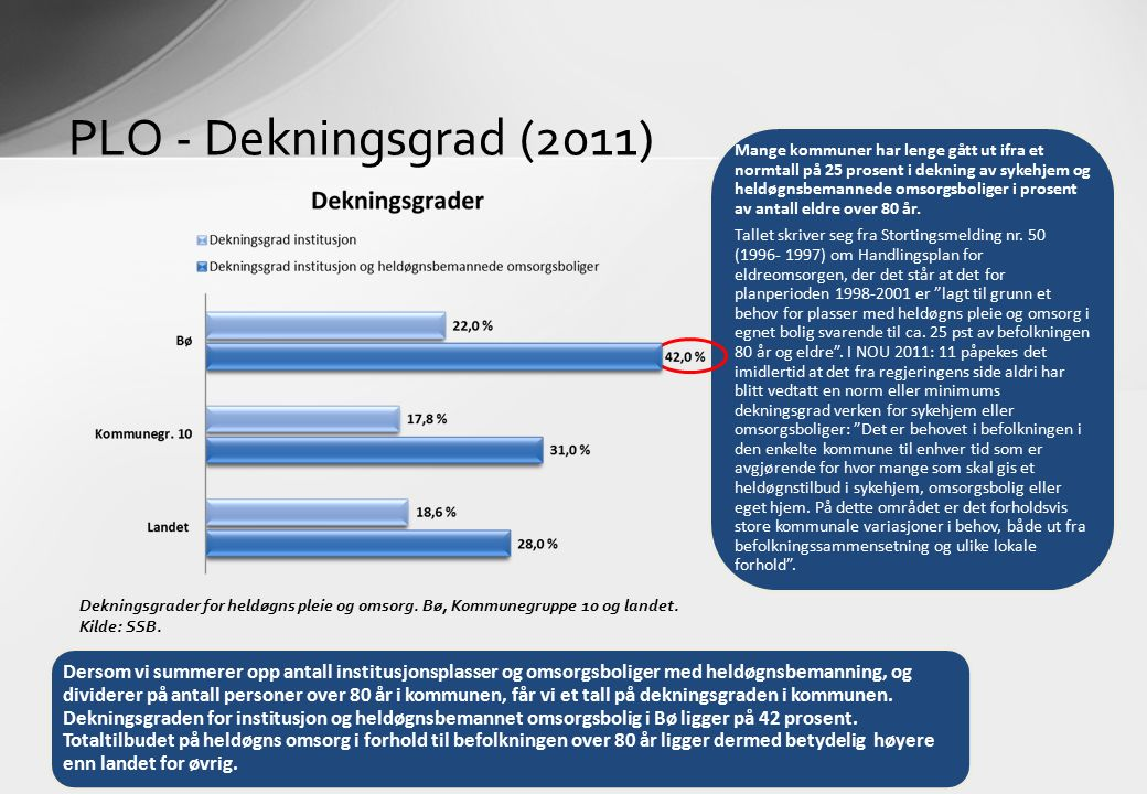 PLO - Dekningsgrad (2011) Dekningsgrader for heldøgns pleie og omsorg. Bø, Kommunegruppe 10 og landet. Kilde: SSB. Mange kommuner har lenge gått ut if