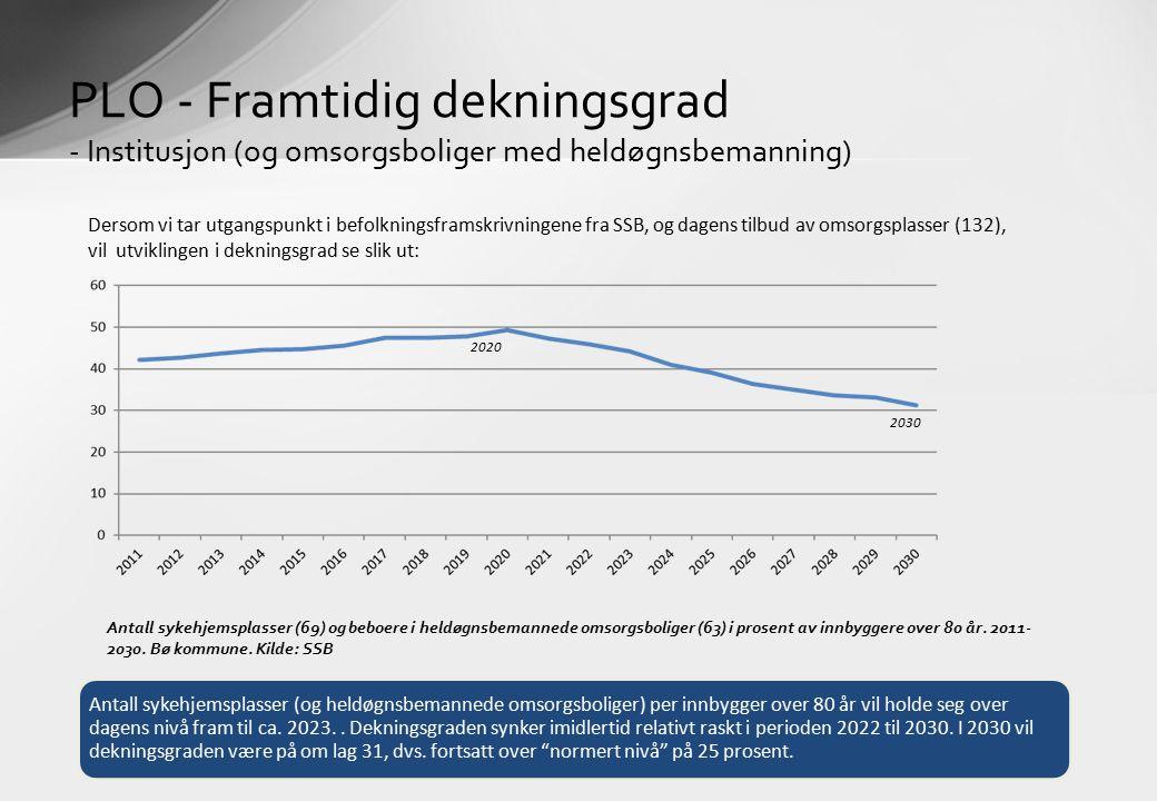 PLO - Framtidig dekningsgrad - Institusjon (og omsorgsboliger med heldøgnsbemanning) Antall sykehjemsplasser (69) og beboere i heldøgnsbemannede omsorgsboliger (63) i prosent av innbyggere over 80 år.