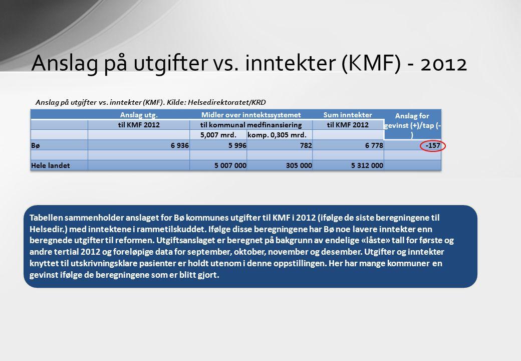 Anslag på utgifter vs. inntekter (KMF) - 2012 Tabellen sammenholder anslaget for Bø kommunes utgifter til KMF i 2012 (ifølge de siste beregningene til