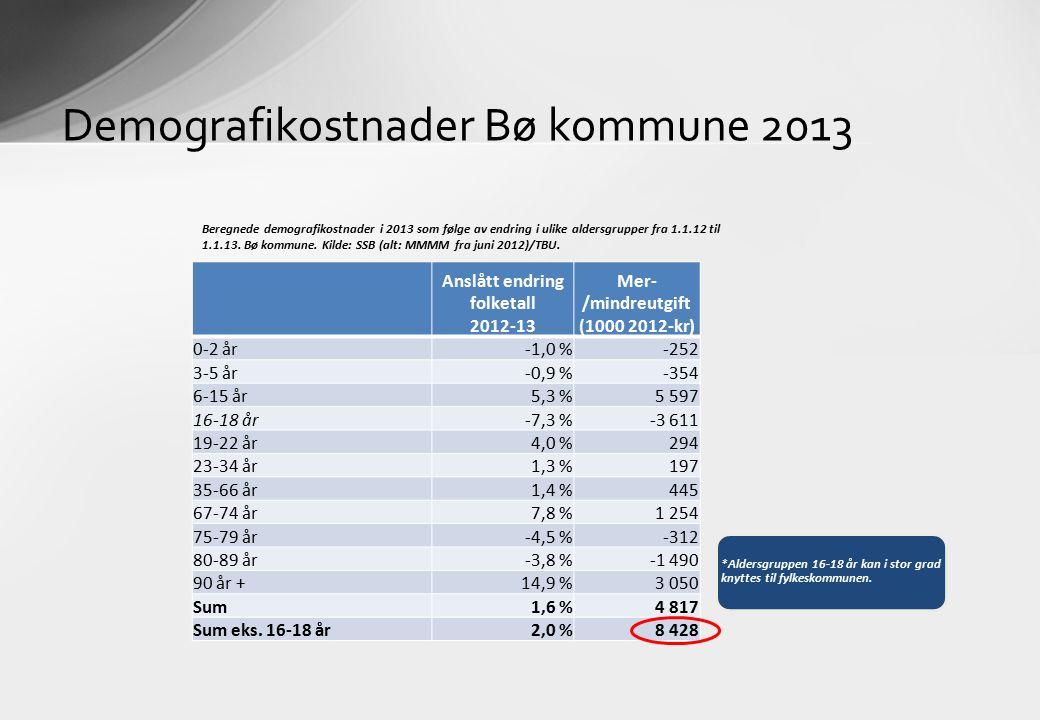 Demografikostnader Bø kommune 2013 Anslått endring folketall 2012-13 Mer- /mindreutgift (1000 2012-kr) 0-2 år-1,0 %-252 3-5 år-0,9 %-354 6-15 år5,3 %5 597 16-18 år-7,3 %-3 611 19-22 år4,0 %294 23-34 år1,3 %197 35-66 år1,4 %445 67-74 år7,8 %1 254 75-79 år-4,5 %-312 80-89 år-3,8 %-1 490 90 år +14,9 %3 050 Sum1,6 %4 817 Sum eks.