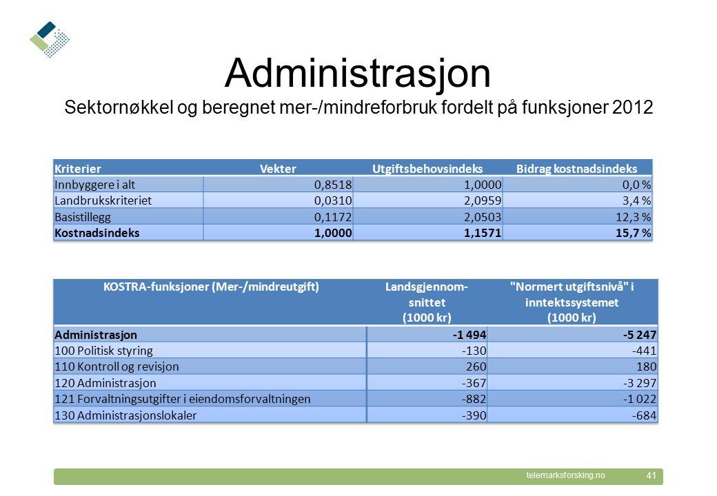 © Telemarksforsking telemarksforsking.no Administrasjon Sektornøkkel og beregnet mer-/mindreforbruk fordelt på funksjoner 2012 41
