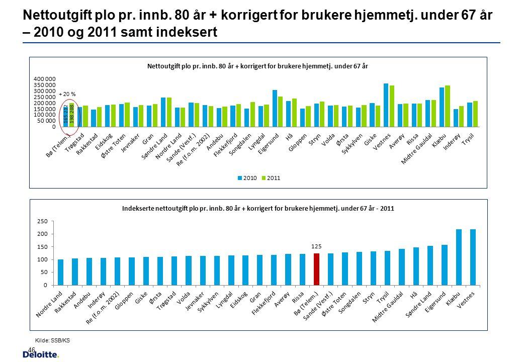 Nettoutgift plo pr. innb. 80 år + korrigert for brukere hjemmetj. under 67 år – 2010 og 2011 samt indeksert 46 + 20 % Kilde: SSB/KS