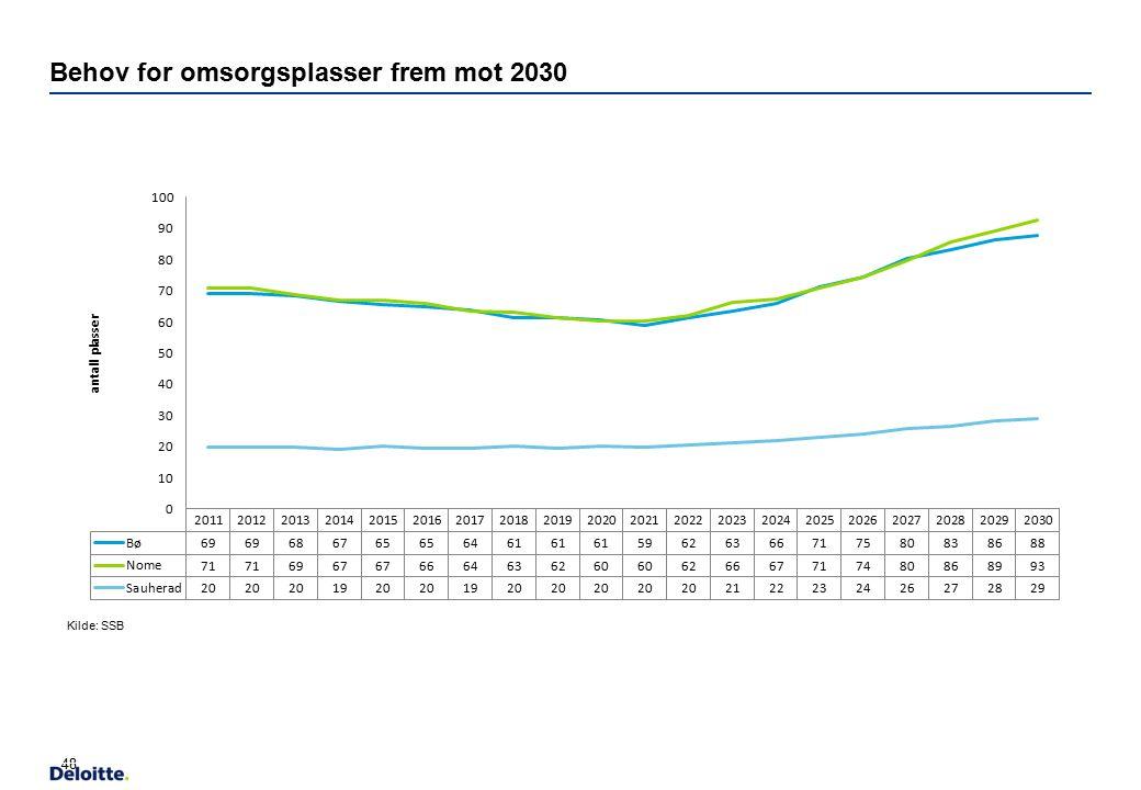 Behov for omsorgsplasser frem mot 2030 48 Dersom vi tar utgangspunkt i befolkningsframskrivingene fra SSB, og dagens dekningsgrad vil utviklingen i an