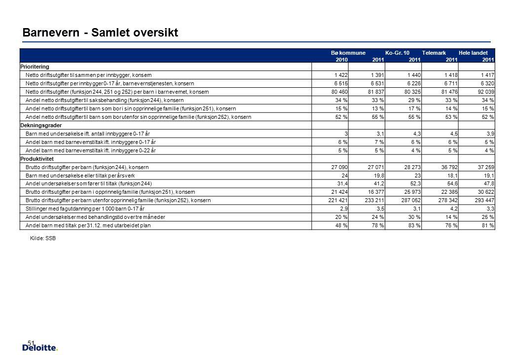 Barnevern - Samlet oversikt Bø kommuneKo-Gr. 10TelemarkHele landet 20102011 Prioritering Netto driftsutgifter til sammen per innbygger, konsern1 4221