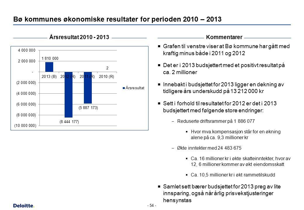 Bø kommunes økonomiske resultater for perioden 2010 – 2013 Årsresultat 2010 - 2013Kommentarer  Grafen til venstre viser at Bø kommune har gått med kr