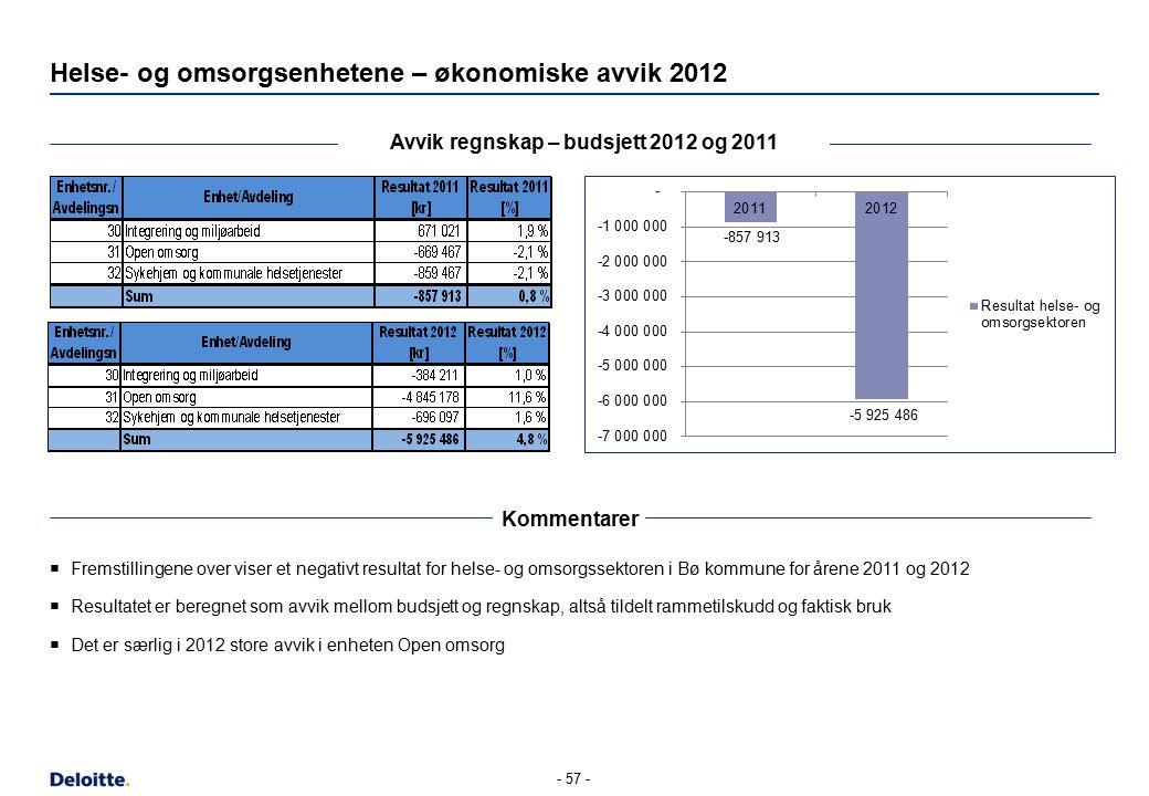 Helse- og omsorgsenhetene – økonomiske avvik 2012 Avvik regnskap – budsjett 2012 og 2011 Kommentarer  Fremstillingene over viser et negativt resultat