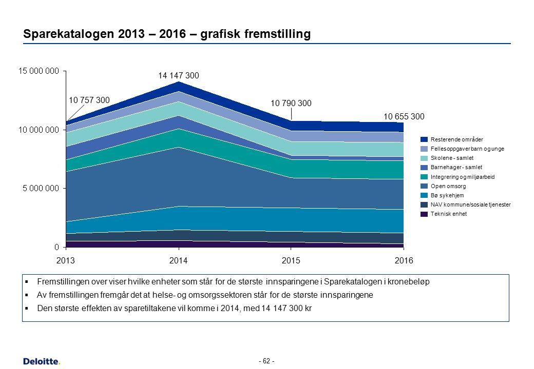 Sparekatalogen 2013 – 2016 – grafisk fremstilling - 62 - 2016201520142013 14 147 300 10 790 300 10 655 300 10 757 300 Teknisk enhet NAV kommune/sosial