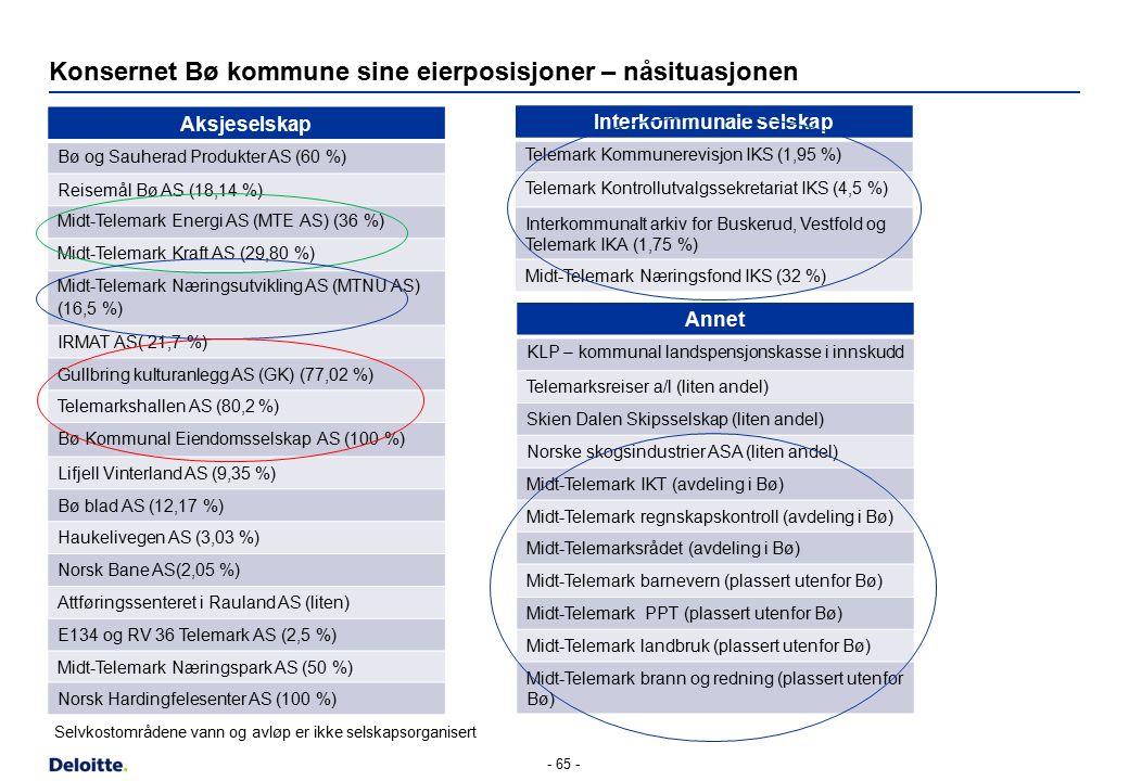 Konsernet Bø kommune sine eierposisjoner – nåsituasjonen Aksjeselskap Bø og Sauherad Produkter AS (60 %) Reisemål Bø AS (18,14 %) Midt-Telemark Energi AS (MTE AS) (36 %) Midt-Telemark Kraft AS (29,80 %) Midt-Telemark Næringsutvikling AS (MTNU AS) (16,5 %) IRMAT AS( 21,7 %) Gullbring kulturanlegg AS (GK) (77,02 %) Telemarkshallen AS (80,2 %) Bø Kommunal Eiendomsselskap AS (100 %) Lifjell Vinterland AS (9,35 %) Bø blad AS (12,17 %) Haukelivegen AS (3,03 %) Norsk Bane AS(2,05 %) Attføringssenteret i Rauland AS (liten) E134 og RV 36 Telemark AS (2,5 %) Midt-Telemark Næringspark AS (50 %) Norsk Hardingfelesenter AS (100 %) - 65 - Interkommunale selskap Telemark Kommunerevisjon IKS (1,95 %) Telemark Kontrollutvalgssekretariat IKS (4,5 %) Interkommunalt arkiv for Buskerud, Vestfold og Telemark IKA (1,75 %) Midt-Telemark Næringsfond IKS (32 %) Annet KLP – kommunal landspensjonskasse i innskudd Telemarksreiser a/l (liten andel) Skien Dalen Skipsselskap (liten andel) Norske skogsindustrier ASA (liten andel) Midt-Telemark IKT (avdeling i Bø) Midt-Telemark regnskapskontroll (avdeling i Bø) Midt-Telemarksrådet (avdeling i Bø) Midt-Telemark barnevern (plassert utenfor Bø) Midt-Telemark PPT (plassert utenfor Bø) Midt-Telemark landbruk (plassert utenfor Bø) Midt-Telemark brann og redning (plassert utenfor Bø) Selvkostområdene vann og avløp er ikke selskapsorganisert