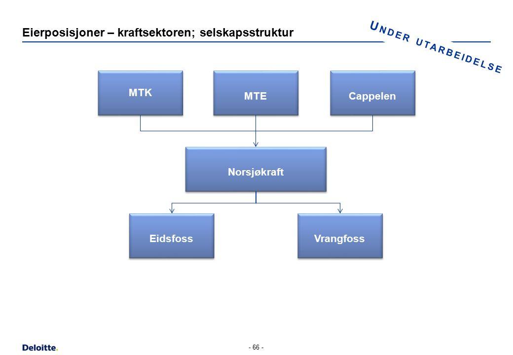 U NDER UTARBEIDELSE Eierposisjoner – kraftsektoren; selskapsstruktur - 66 - MTK Norsjøkraft Vrangfoss Eidsfoss MTE Cappelen