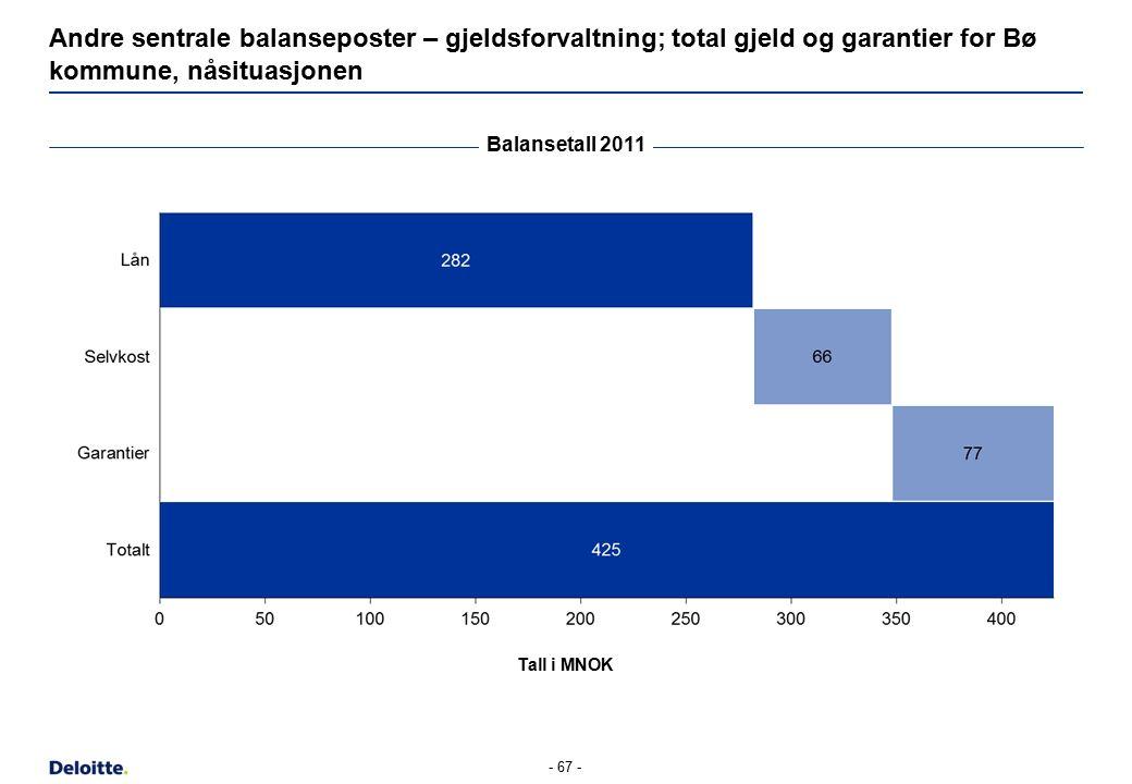 - 67 - Andre sentrale balanseposter – gjeldsforvaltning; total gjeld og garantier for Bø kommune, nåsituasjonen Balansetall 2011 Tall i MNOK