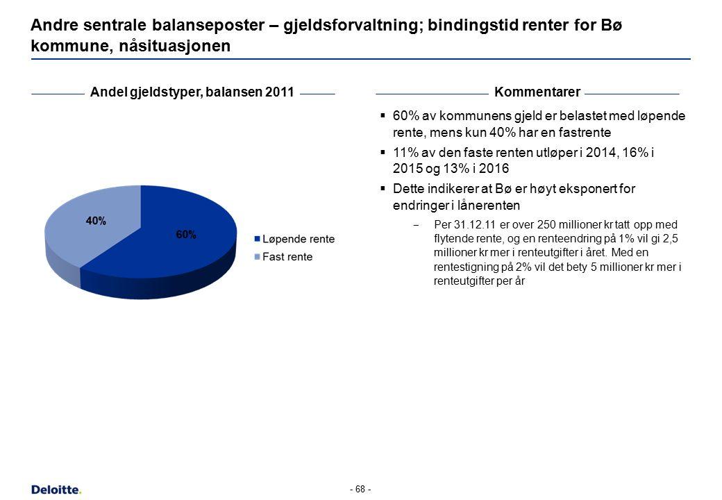 - 68 - Andre sentrale balanseposter – gjeldsforvaltning; bindingstid renter for Bø kommune, nåsituasjonen Andel gjeldstyper, balansen 2011Kommentarer  60% av kommunens gjeld er belastet med løpende rente, mens kun 40% har en fastrente  11% av den faste renten utløper i 2014, 16% i 2015 og 13% i 2016  Dette indikerer at Bø er høyt eksponert for endringer i lånerenten ‒ Per 31.12.11 er over 250 millioner kr tatt opp med flytende rente, og en renteendring på 1% vil gi 2,5 millioner kr mer i renteutgifter i året.