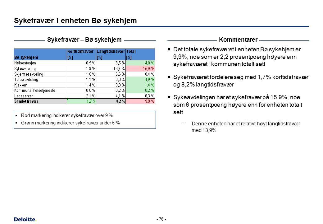 Sykefravær i enheten Bø sykehjem Sykefravær – Bø sykehjemKommentarer  Det totale sykefraværet i enheten Bø sykehjem er 9,9%, noe som er 2,2 prosentpo
