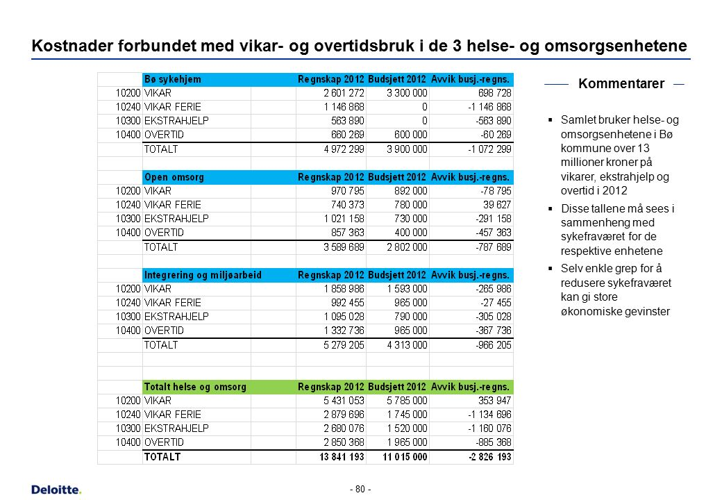 Kostnader forbundet med vikar- og overtidsbruk i de 3 helse- og omsorgsenhetene - 80 - Kommentarer  Samlet bruker helse- og omsorgsenhetene i Bø komm