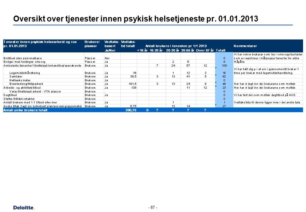 Oversikt over tjenester innen psykisk helsetjeneste pr. 01.01.2013 - 87 -