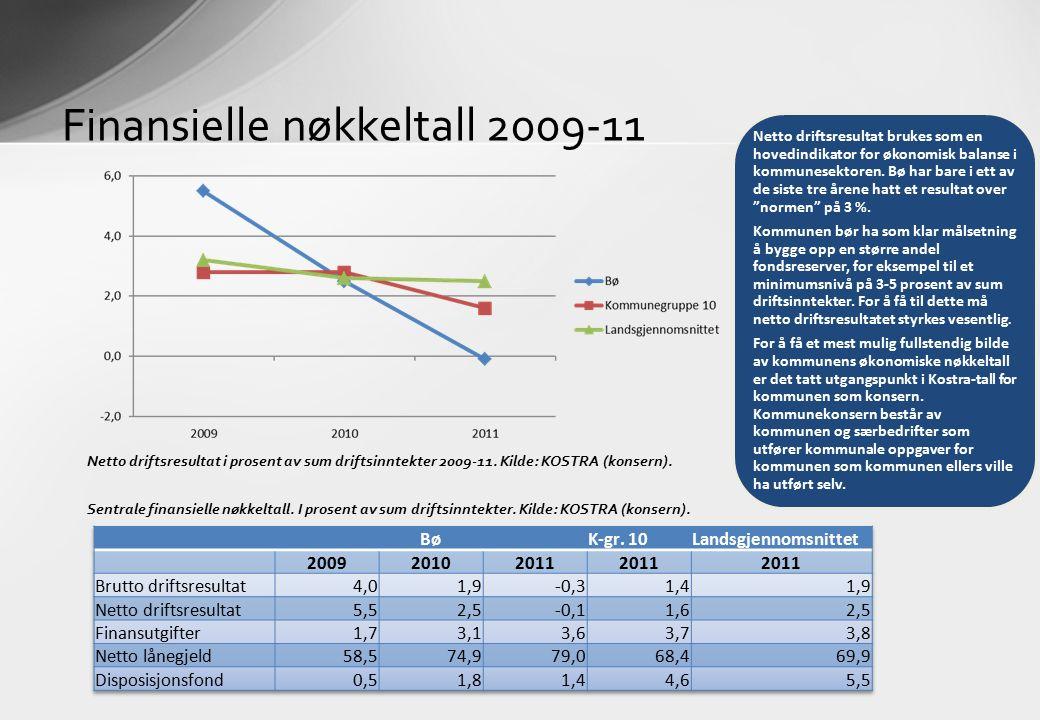 Finansielle nøkkeltall 2009-11 Netto driftsresultat i prosent av sum driftsinntekter 2009-11. Kilde: KOSTRA (konsern). Sentrale finansielle nøkkeltall