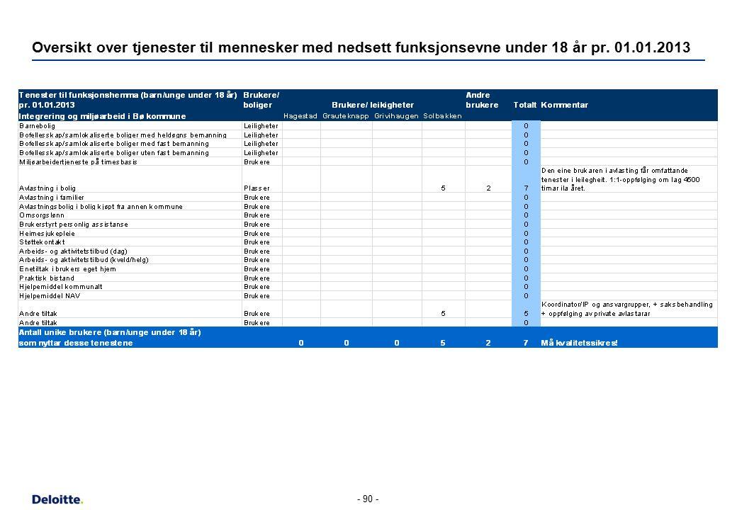Oversikt over tjenester til mennesker med nedsett funksjonsevne under 18 år pr. 01.01.2013 - 90 -