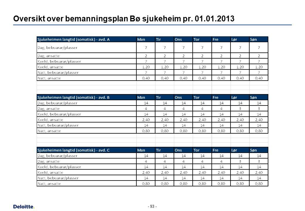 Oversikt over bemanningsplan Bø sjukeheim pr. 01.01.2013 - 93 -