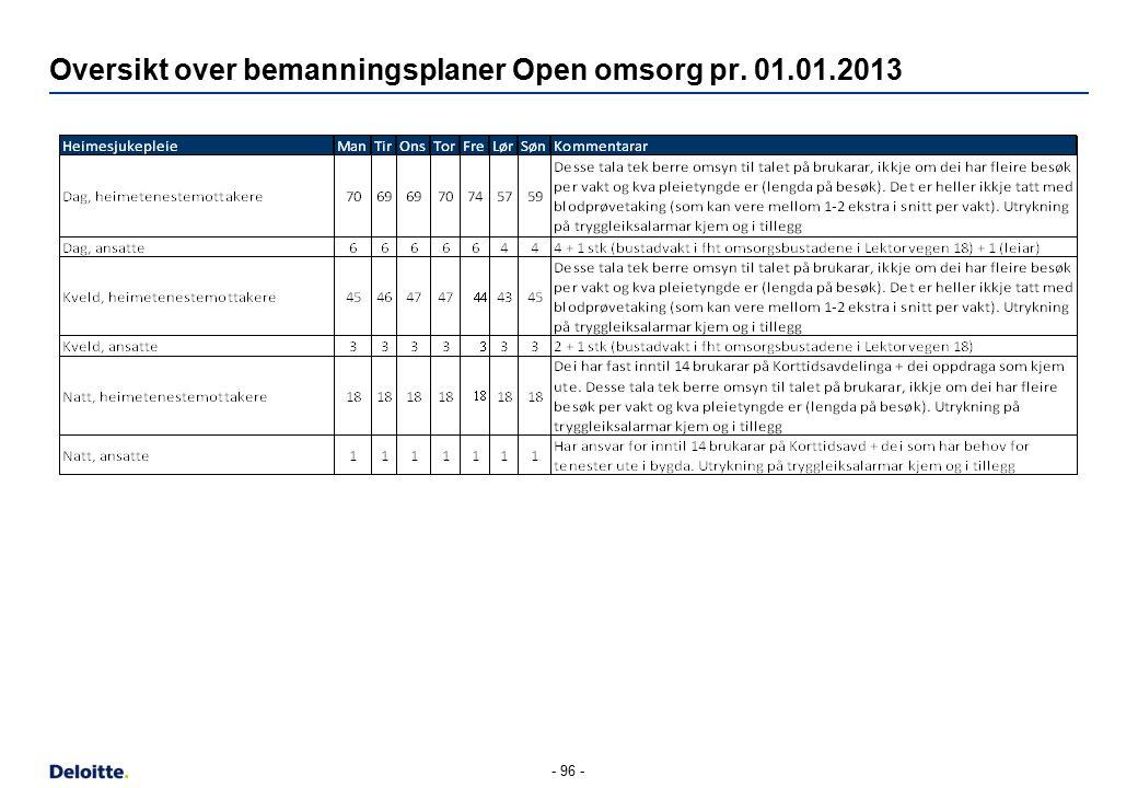 Oversikt over bemanningsplaner Open omsorg pr. 01.01.2013 - 96 -
