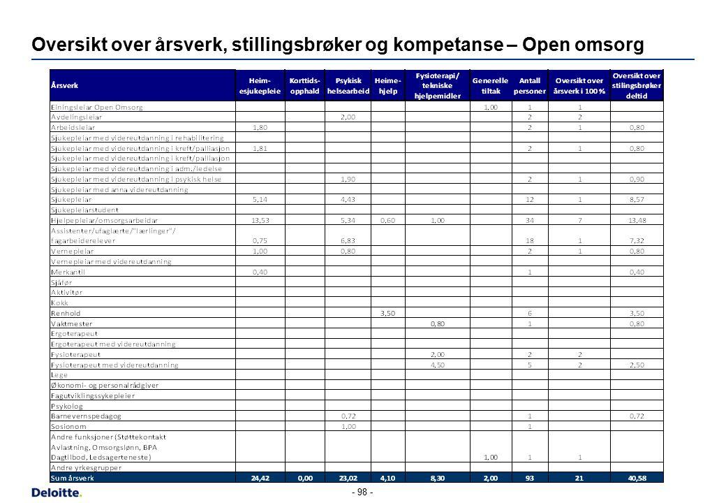 Oversikt over årsverk, stillingsbrøker og kompetanse – Open omsorg - 98 -