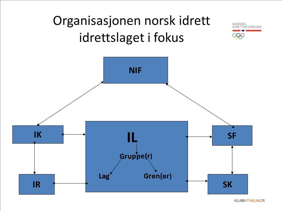 Organisasjonen norsk idrett idrettslaget i fokus IL Gruppe(r ) LagGren(er ) NIF IK SF IR SK