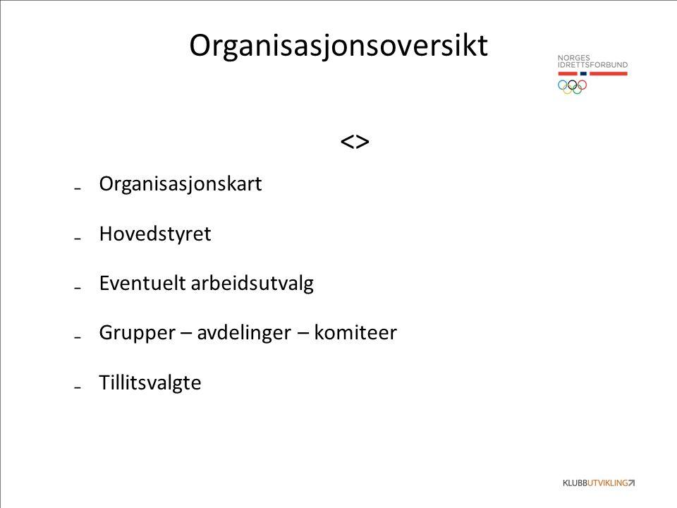 Organisasjonsoversikt <> ₋Organisasjonskart ₋Hovedstyret ₋Eventuelt arbeidsutvalg ₋Grupper – avdelinger – komiteer ₋Tillitsvalgte