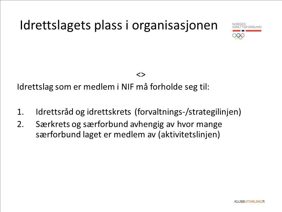 Organisasjonen norsk idrett NIF Fellesorgan for alle idretter i hele Norge Idrettskrets Fellesorgan for alle idretter i en region Idrettsråd Idrettspolitisk organ for idrettslagene i en kommune IdrettslagetGruppe Organiserer en aktivitet i idrettslaget Lag Laget som spiller i en serie.