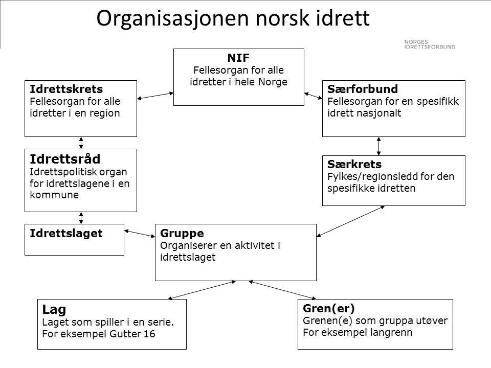 Organisasjonsplan Bør inneholde noe om: ₋Planens hensikt ₋Organisasjonsoversikt ₋Organisering av grupper/avdelinger ₋Utøveransvar – lagsansvar ₋Valgkomité og liste over tillitsvalgte