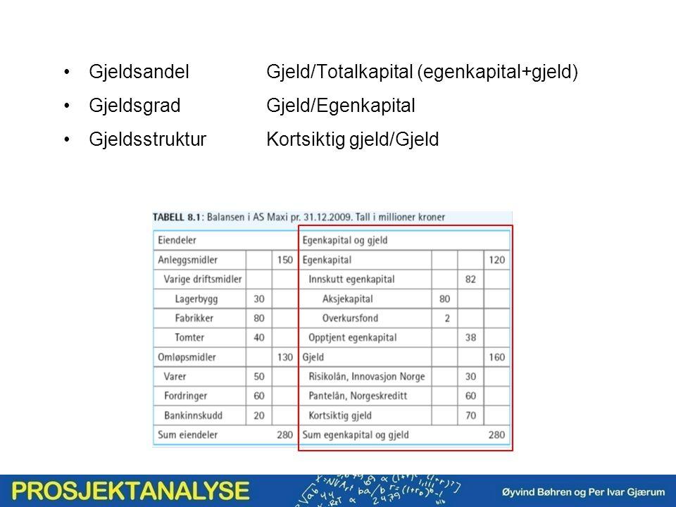 GjeldsandelGjeld/Totalkapital (egenkapital+gjeld) GjeldsgradGjeld/Egenkapital GjeldsstrukturKortsiktig gjeld/Gjeld