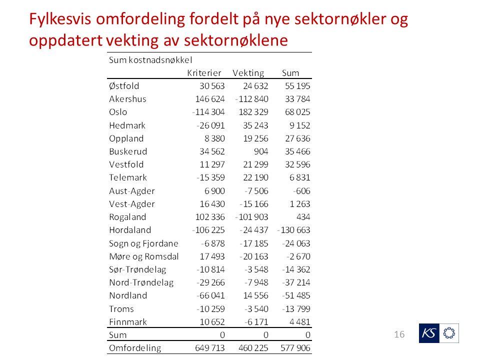 Fylkesvis omfordeling fordelt på nye sektornøkler og oppdatert vekting av sektornøklene 16