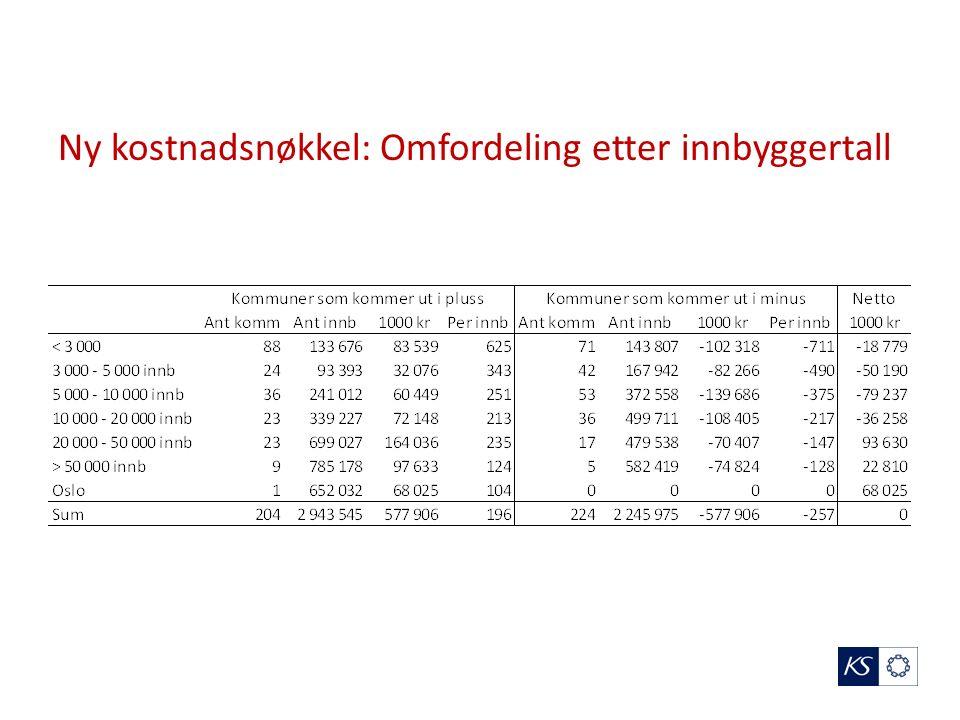 Ny kostnadsnøkkel: Omfordeling etter innbyggertall