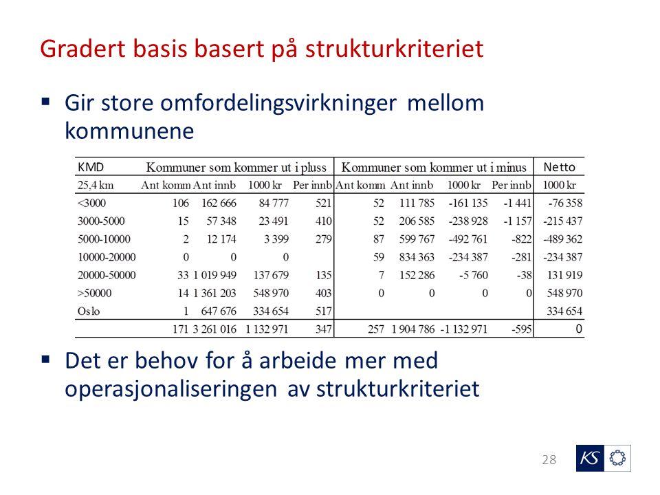 Gradert basis basert på strukturkriteriet 28  Gir store omfordelingsvirkninger mellom kommunene  Det er behov for å arbeide mer med operasjonaliseringen av strukturkriteriet