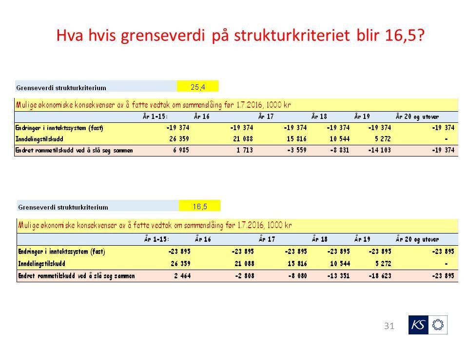 31 Hva hvis grenseverdi på strukturkriteriet blir 16,5?
