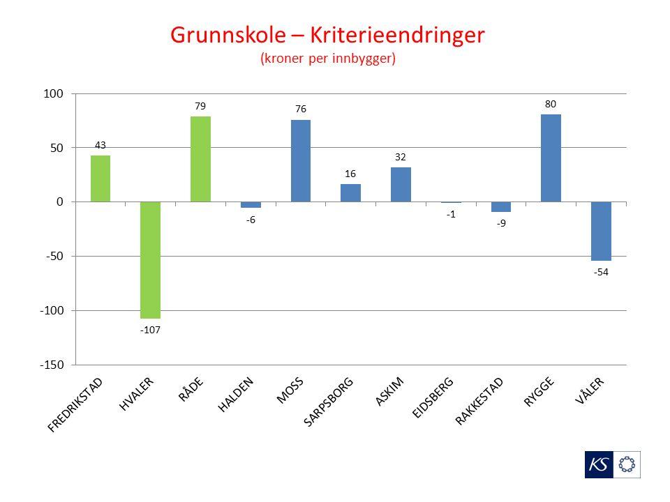 Grunnskole – Kriterieendringer (kroner per innbygger)