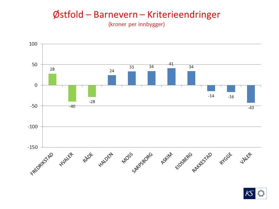 Østfold – Barnevern – Kriterieendringer (kroner per innbygger)