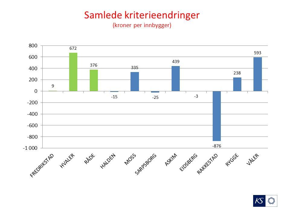 Samlede kriterieendringer (kroner per innbygger)