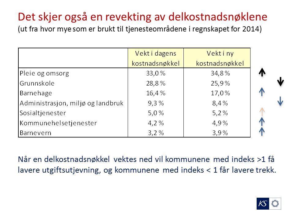 Det skjer også en revekting av delkostnadsnøklene (ut fra hvor mye som er brukt til tjenesteområdene i regnskapet for 2014) Når en delkostnadsnøkkel vektes ned vil kommunene med indeks >1 få lavere utgiftsutjevning, og kommunene med indeks < 1 får lavere trekk.