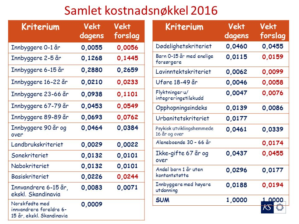 Delkostnadsnøkkel grunnskole Kriteriet norskfødte 6-15 år med innvandrerforeldre (ekskl Skandinavia) er tatt ut (har lav vekt allerede i dag).
