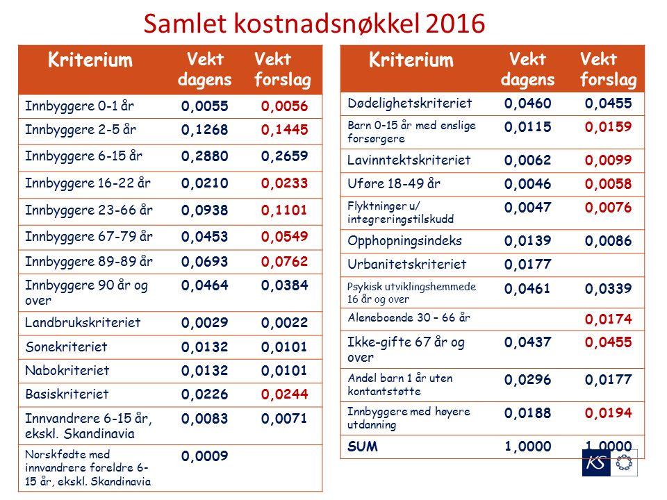 Østfold strukturkriterium grenseverdi 25,4 – netto virkning (1000 kroner) 18
