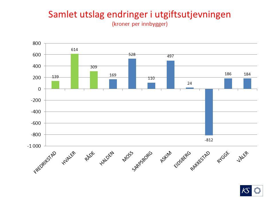 Samlet utslag endringer i utgiftsutjevningen (kroner per innbygger)