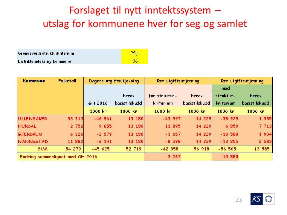 23 Forslaget til nytt inntektssystem – utslag for kommunene hver for seg og samlet