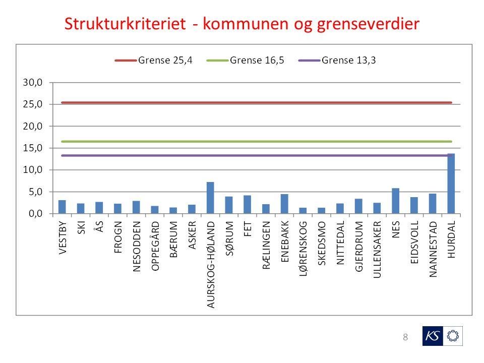Akershus - nytt basistilskudd ved bruk av strukturkriterium grenseverdi 25,4 km, 1000 kr per kommune 9