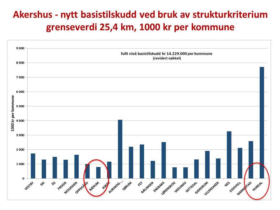 Strukturkriterium grenseverdi 25,4 – netto virkning (kr per innbygger) 10